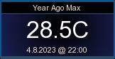 Vuosi sitten max lämpötila